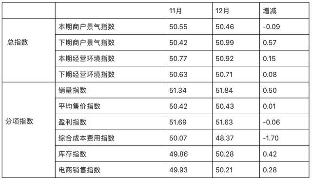数据|2019nian12月,quan国纺织服zhuangzhuanye市场guanlizhe及商户景qi指数lue有回落