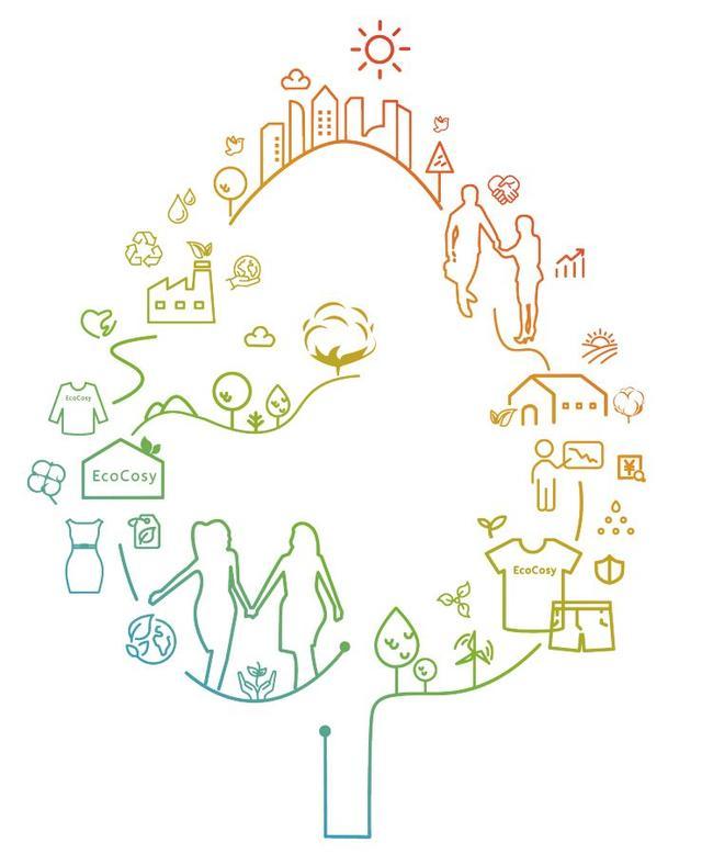 关注|关注可持续发展!《优可丝®气候领导力白皮书2020》发布
