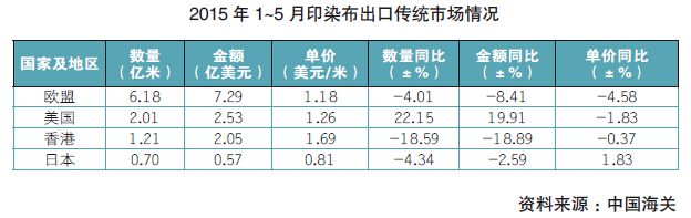 印染:产量下降明显 出口增速回落